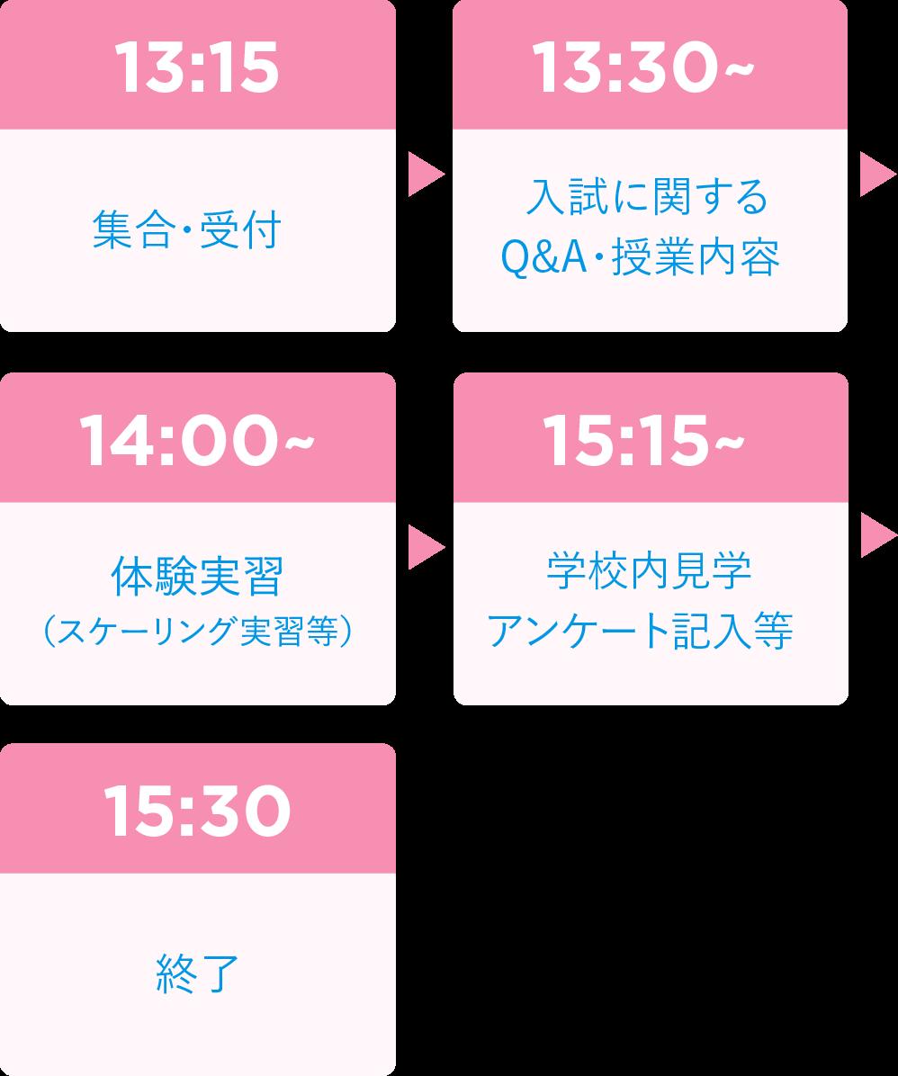名古屋市歯科医師会附属歯科衛生士専門学校|SPスケジュール