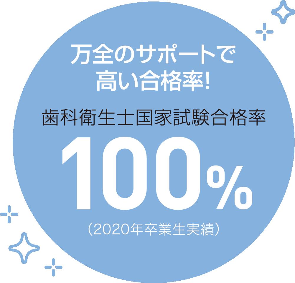 歯科衛生士国家試験合格率100%(2020年卒業生実績)